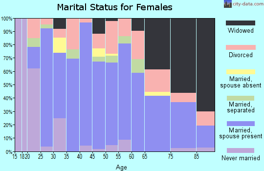 Zip code 72740 marital status for females