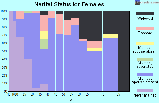 Zip code 72744 marital status for females