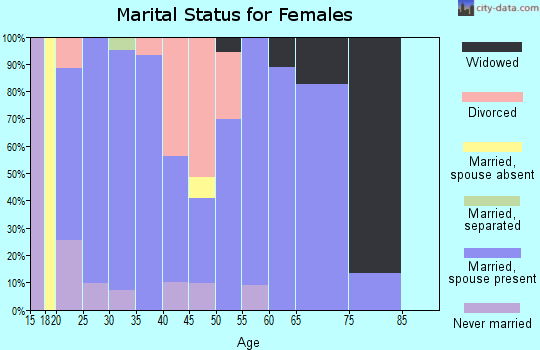 Zip code 72751 marital status for females