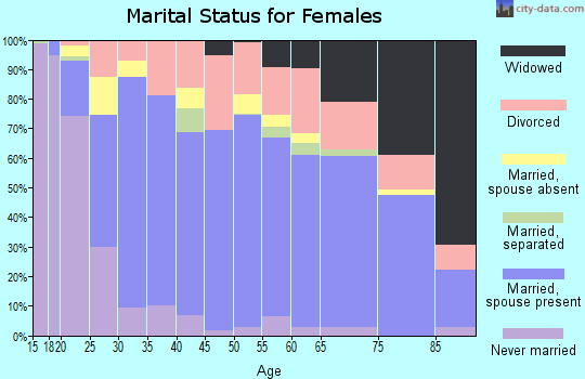 Zip code 72756 marital status for females