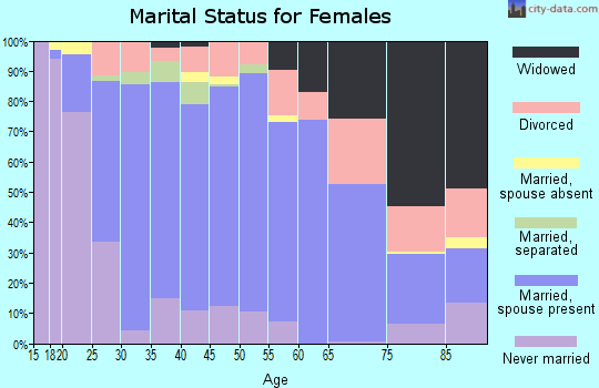 Zip code 72758 marital status for females