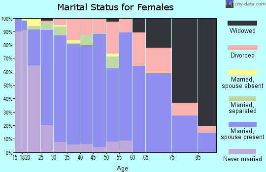 Zip code 72761 marital status for females