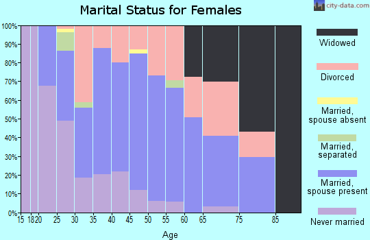 Zip code 72908 marital status for females
