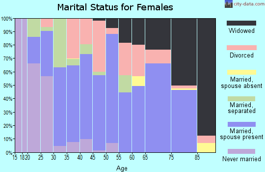 Zip code 72927 marital status for females
