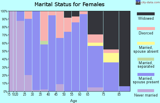 Zip code 72933 marital status for females