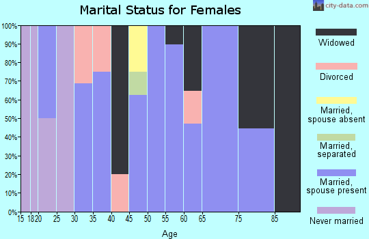Zip code 72945 marital status for females