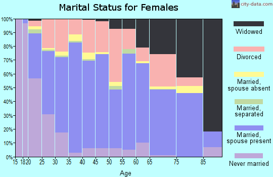 Zip code 72956 marital status for females