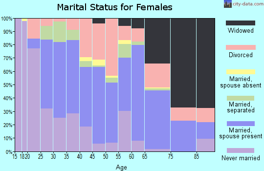 Zip code 73005 marital status for females