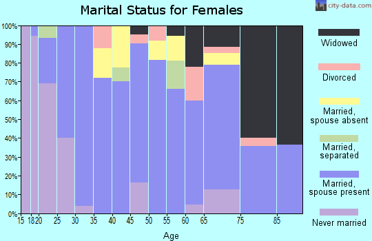 Zip code 73014 marital status for females