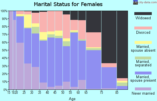 Zip code 73018 marital status for females