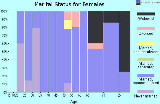 Zip code 73021 marital status for females