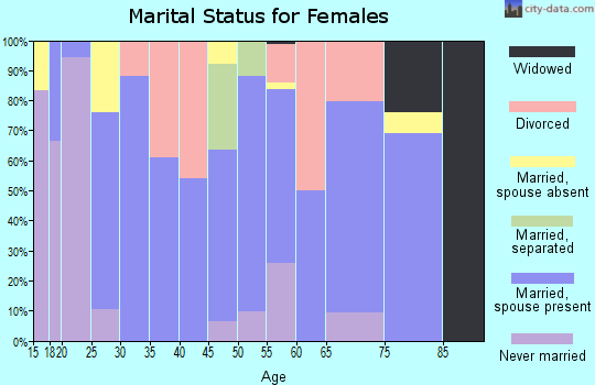 Zip code 73027 marital status for females