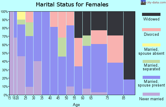 Zip code 73029 marital status for females