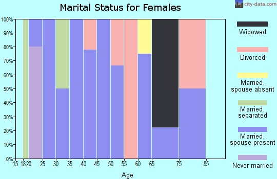 Zip code 73032 marital status for females