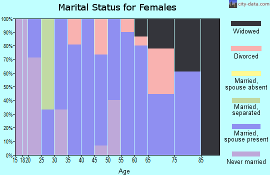 Zip code 73033 marital status for females
