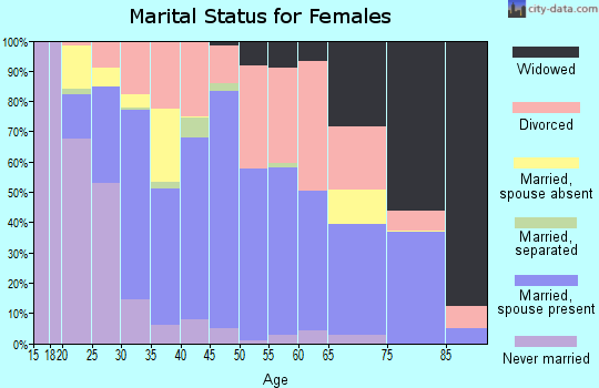 Zip code 73036 marital status for females