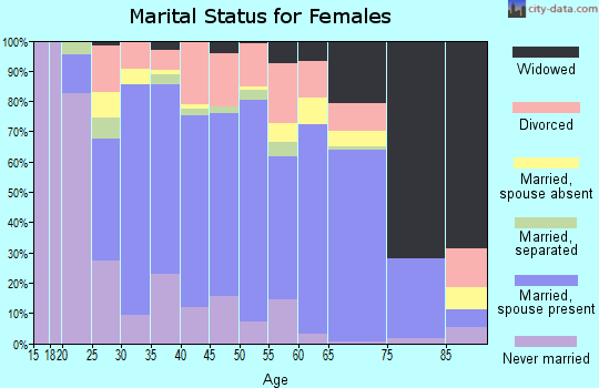 Zip code 73044 marital status for females