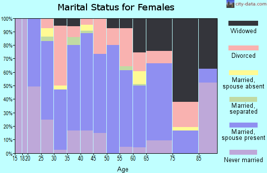 Zip code 73045 marital status for females