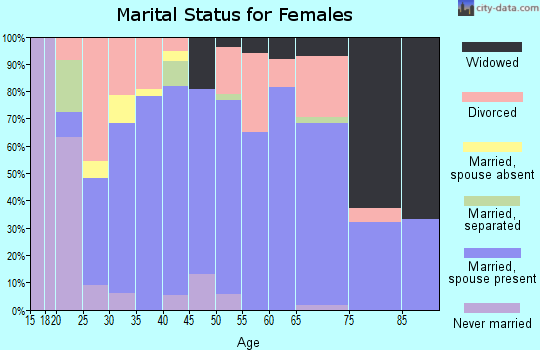 Zip code 73052 marital status for females