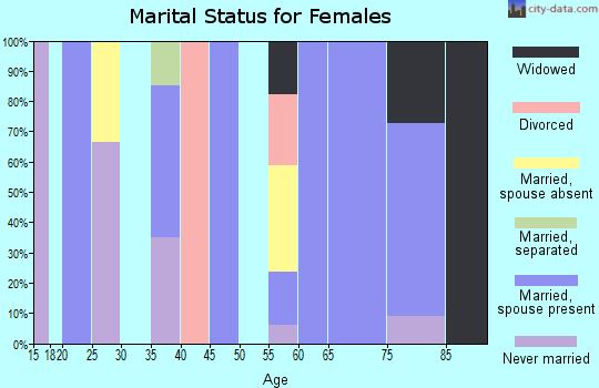 Zip code 73058 marital status for females