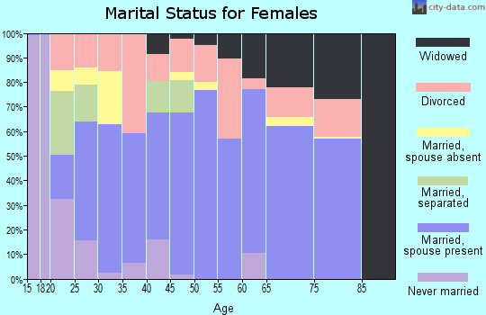 Zip code 73068 marital status for females