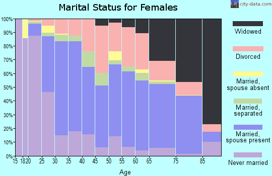 Zip code 73071 marital status for females