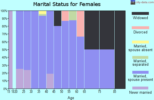 Zip code 73079 marital status for females
