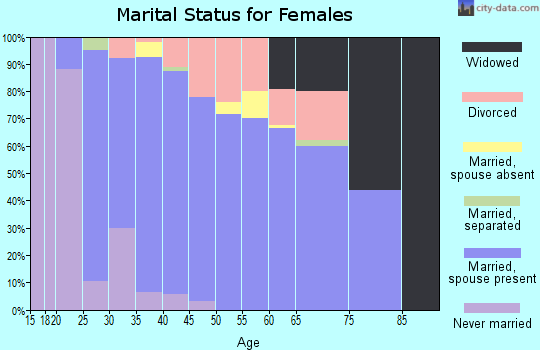 Zip code 73093 marital status for females