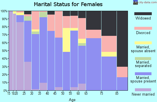 Zip code 73096 marital status for females