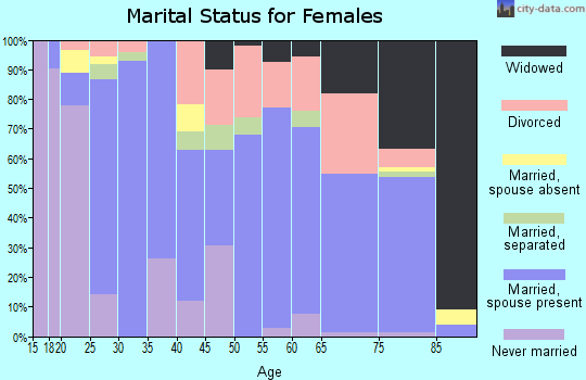 Zip code 73098 marital status for females