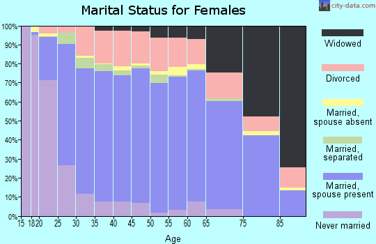 Zip code 73099 marital status for females