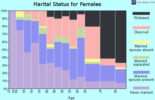Zip code 73114 marital status for females