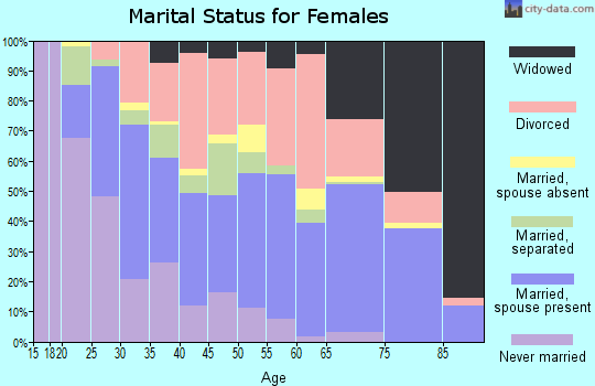 Zip code 73115 marital status for females