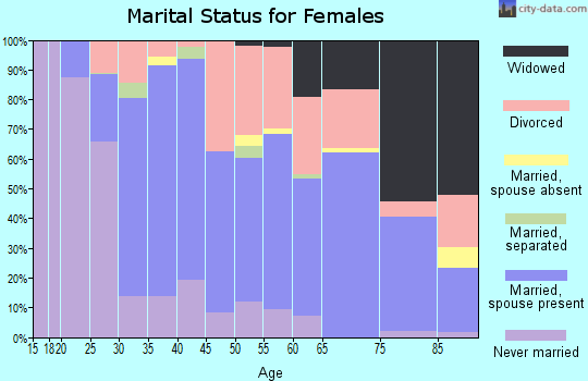 Zip code 73116 marital status for females