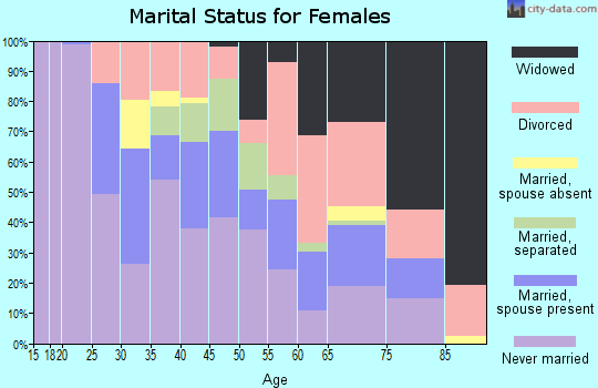 Zip code 73117 marital status for females