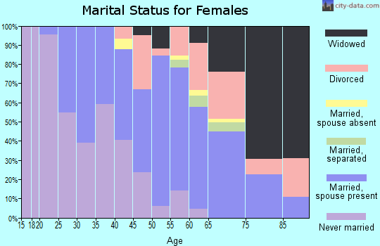 Zip code 73121 marital status for females
