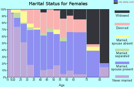 Zip code 73122 marital status for females