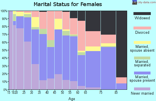 Zip code 73127 marital status for females