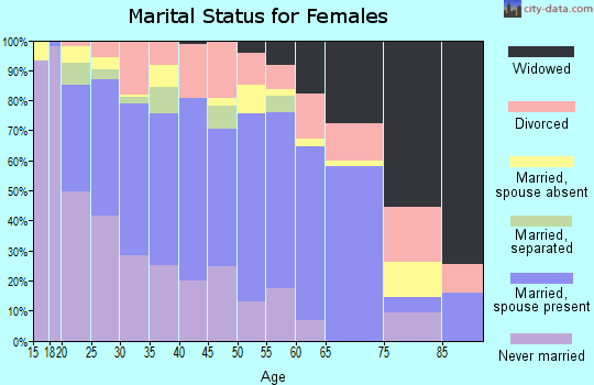 Zip code 73135 marital status for females