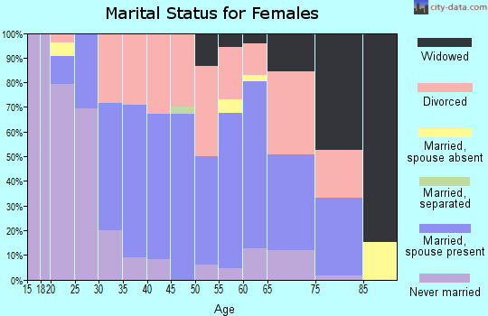 Zip code 73142 marital status for females