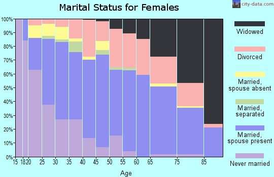 Zip code 73159 marital status for females