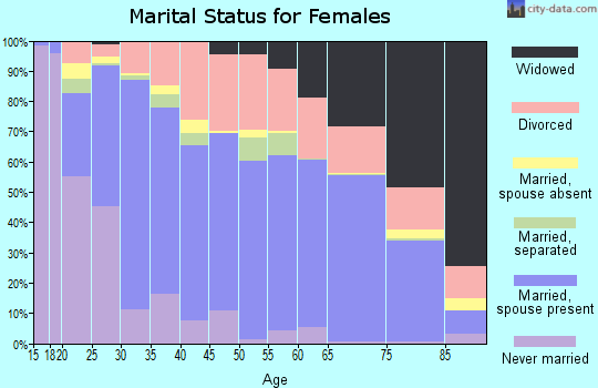 Zip code 73160 marital status for females