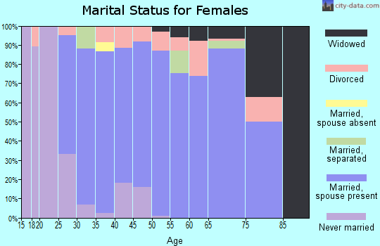 Zip code 73165 marital status for females