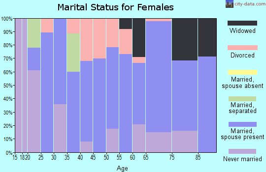 Zip code 73432 marital status for females
