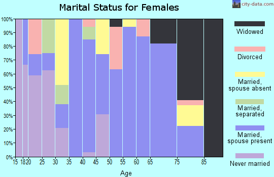 Zip code 73459 marital status for females