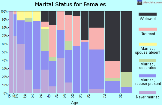 Zip code 73460 marital status for females