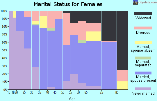 Zip code 73601 marital status for females