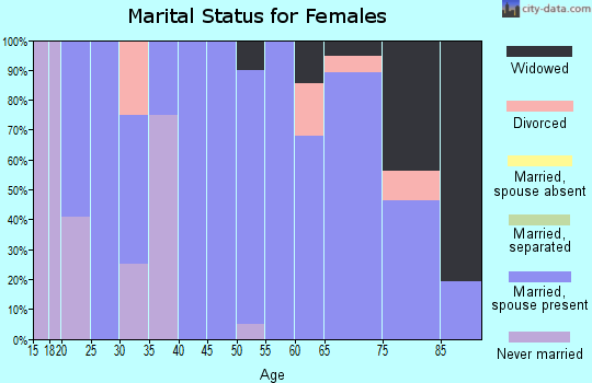 Zip code 73626 marital status for females