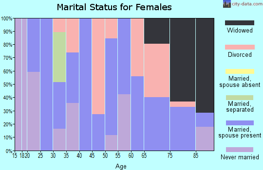 Zip code 73645 marital status for females
