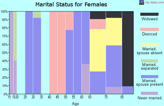 Zip code 73660 marital status for females